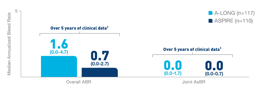 Over 5 years of clinical data, the median overall ABR was 1.6 (0.0-4.7) in A-LONG (n=117) and 0.74 (0.0-2.68) in ASPIRE (n=110). The median joint ABR was 0.0 (0.0-1.7) in A-LONG and 0.0 (0.0-0.71) in ASPIRE.